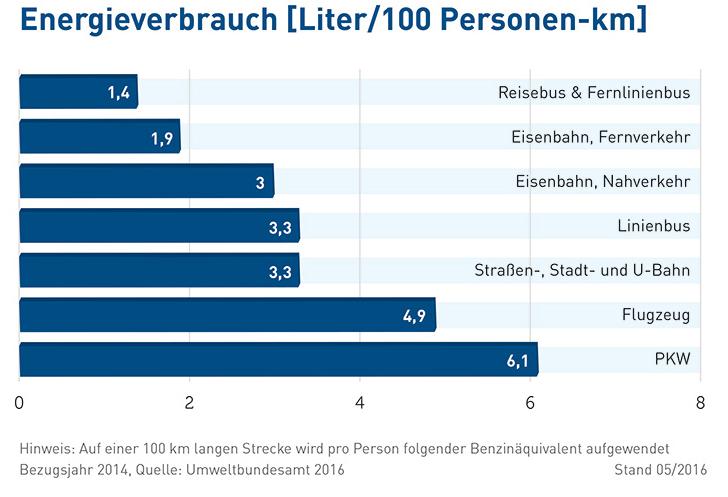 Energieverbrauch Verkehr Statistik