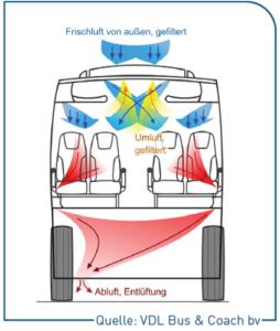 Luftzirkulation im Reisebus